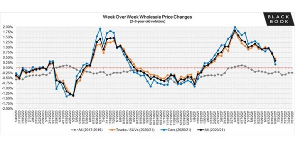 Another week of gains for the exceptionally strong wholesale market; however, that pace has...