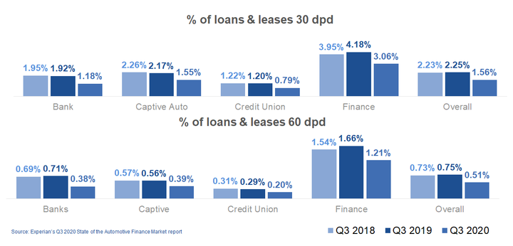 Figure 2: Percentage of loans and leases that are delinquent decreased as accommodation programs remain an impact. - IMAGE: Experian