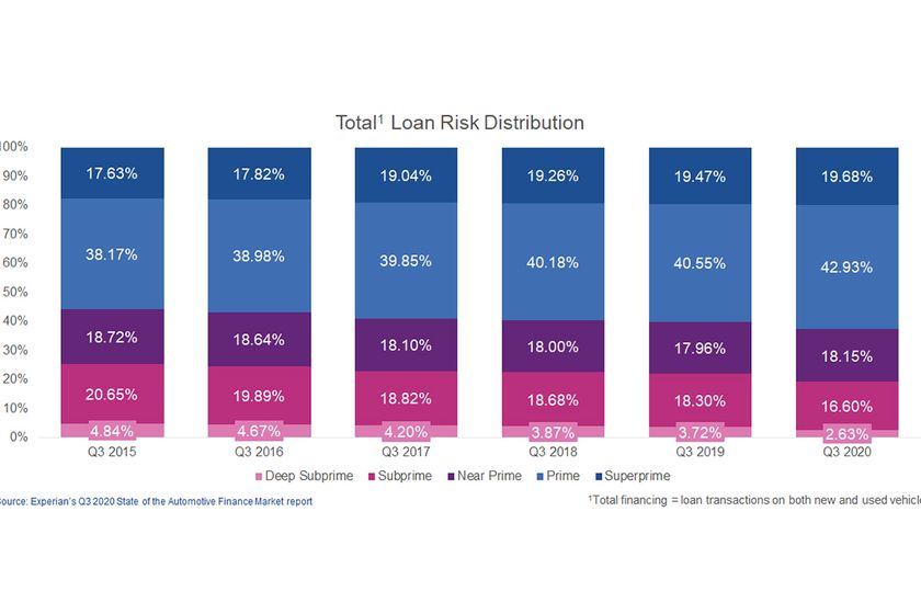 As we look at the market in Q3, there were a number of notable statistics that can help lenders...