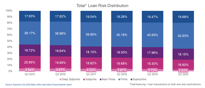 Figure 1: Deep subprime loans remain under 3% and reaches record low. - IMAGE: Experian