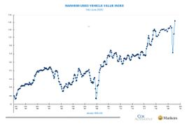 Manheim Used Vehicle Value Index Jumps Mid-Month