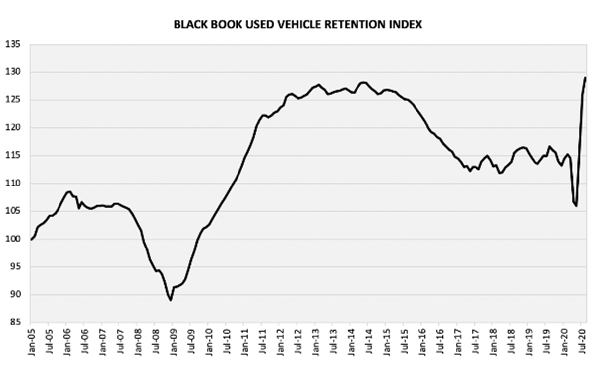 Black Book Used Vehicle Retention Index Increases 3.0 Points in August