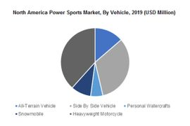 Trends Influencing North America Power Sports Market Outlook