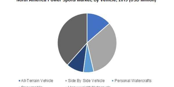 The North America power sports market share is anticipated to gain significant traction, owing...
