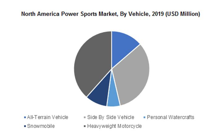 The North America power sports market share is anticipated to gain significant traction, owing to favorable initiatives from local & regional governments towards off-road activities. - IMAGE: GraphicalResearch.com