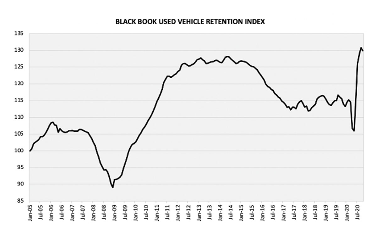 Black Book Used Vehicle Retention Index Decreases 0.9 Points in October