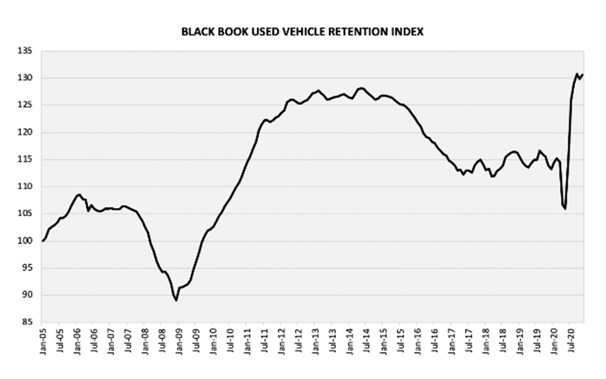 Black Book Used Vehicle Retention Index Increases 0.7 Points in November