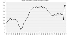 Used Vehicle Retention Index Shows Slight Increase in January