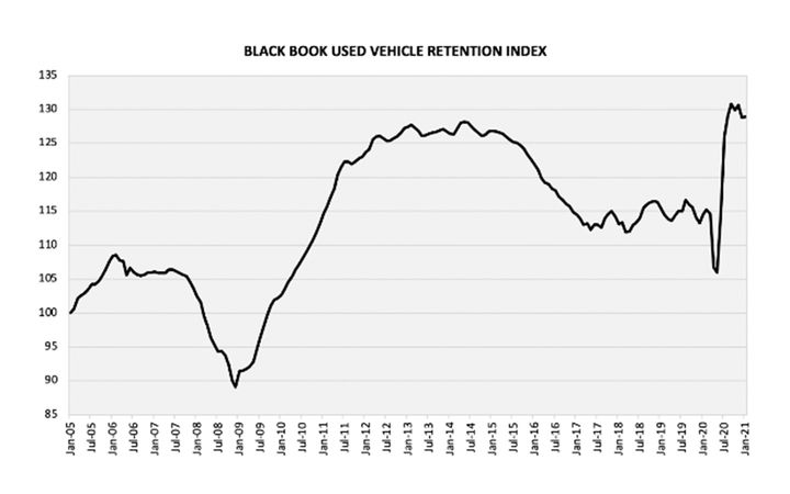 Prices in the full-size pickup truck segment continue to be strong. - IMAGE: Black Book