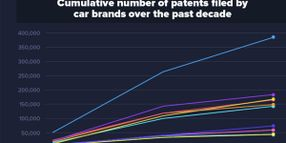 The World's Top 10 Car Manufacturers Submitting the Most Patents