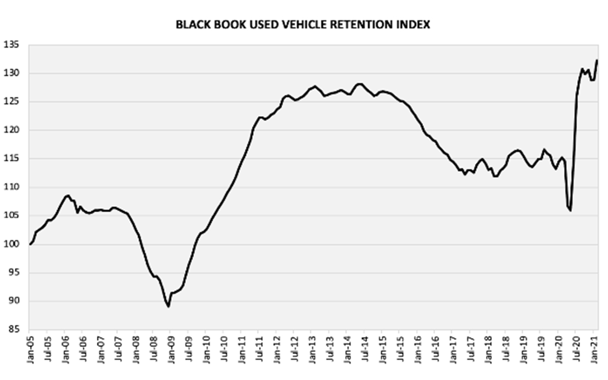 Black Book Used Vehicle Retention Index Shows Increase in February