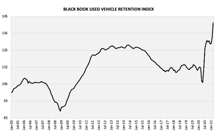 The March Retention Index broke another record, reaching 141 points. - IMAGE: Black Book