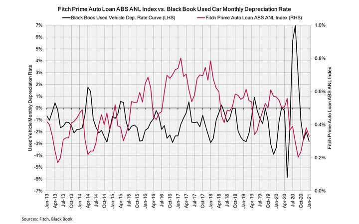 Annual depreciation forecast for 5%; Auto ABS performance stable in 2021. - IMAGE: Black Book
