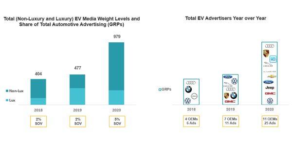 Phoenix Brand Effect has identified some key advertising learnings that can help EV brands break...