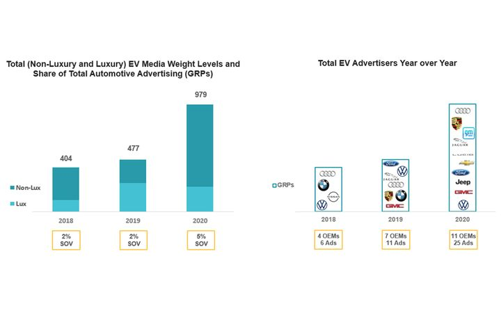Phoenix Brand Effect has identified some key advertising learnings that can help EV brands break through this increasingly crowded marketplace. - IMAGE:Phoenix Brand Effect
