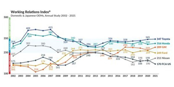 Four of the six major U.S. and Japanese automakers improved their scores; Two automakers worsened.