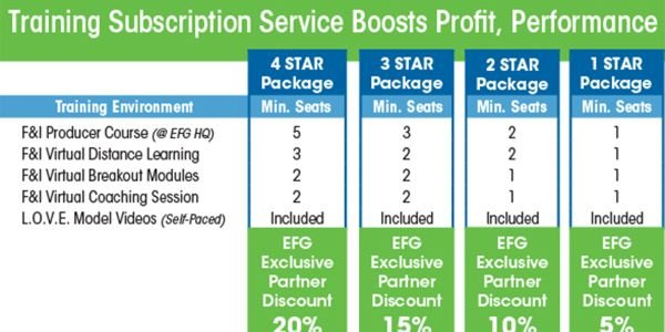 Service is proven to boost dealer profit and performance.