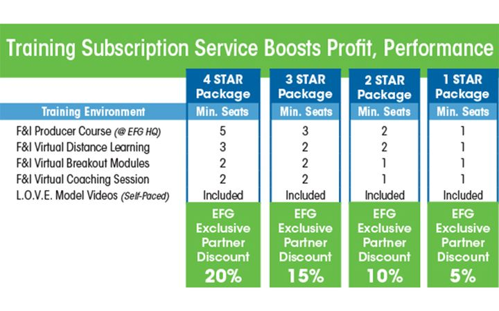 Service is proven to boost dealer profit and performance. - IMAGE: EFG Companies