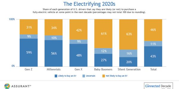 As younger generations of early tech adopters continue entering the car-buying market, we can...