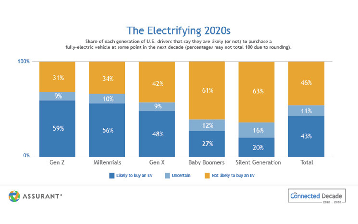 Assurant: Electric Vehicles are Taking the Global Stage