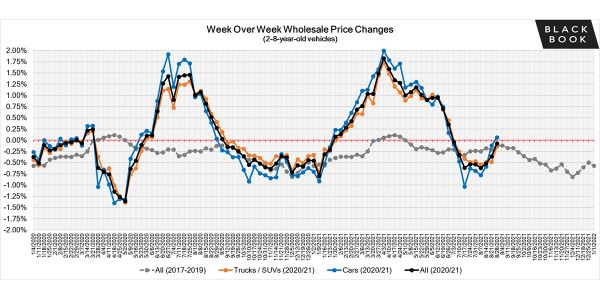 The rate of depreciation has been slowing in recent weeks and this past week, the overall Car...