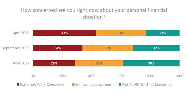Overall, recent polling indicates more Americans are feeling better about the quality of their...