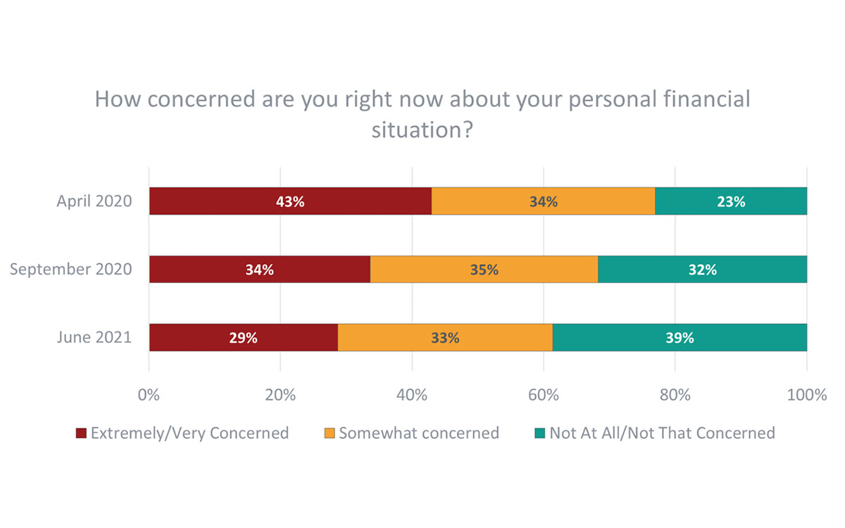 POLL: Americans Display Concern, Optimism with Financial Well-Being