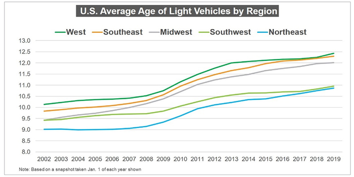 The West leads all U.S. regions with an average light-vehicle age of 12.4 years.   - Source: IHS Markit