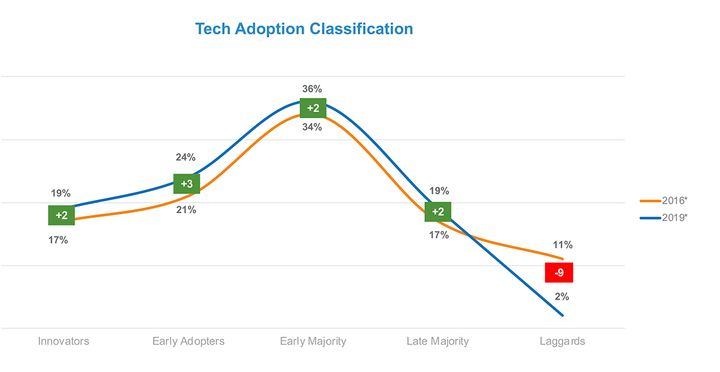 Cox analysts say the adoption of technology is accelerating, a trend not limited to any particular age group. 