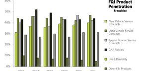 2011 Auto Finance Survey Results