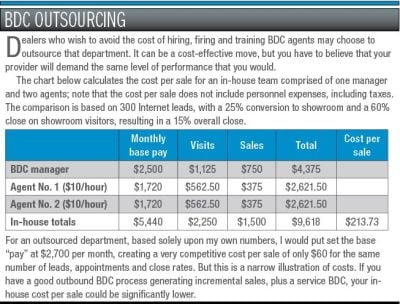 Your BDC Pay Plan - Dealer Ops - Auto Dealer Today