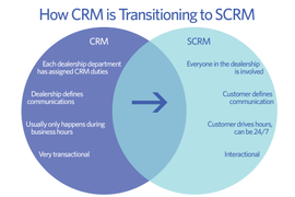 Transitioning to Social CRM in your Dealership