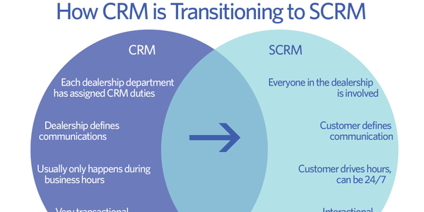 So, how does social fit within your CRM efforts? CRM is about managing your relationships with...