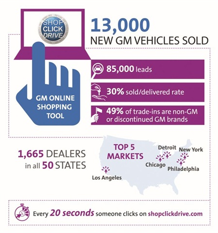 One year after launching Shop-Click-Drive, more than one-third of General Motors dealers had signed up for the program.