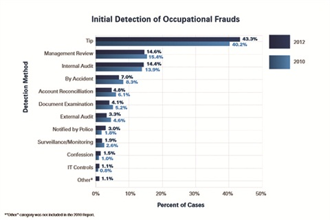 More than 40 percent of embezzlers are busted by tipsters, according to the Association of Certified Fraud Examiners, far exceeding the percentage caught by internal and external audits. Dixon Hughes Goodman's Lori Haley advises dealers to set up a hotline to report suspected embezzlers.