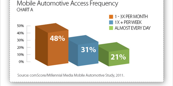 The Audience Today for Mobile Automotive Content