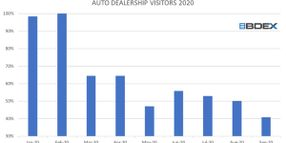 Car Buyers Are Back, Just Not in the Dealership