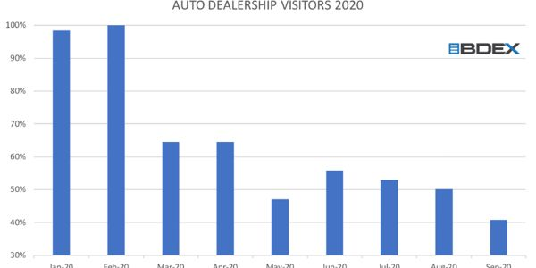 In order to succeed in this new normal, dealerships will need to evolve and leverage the modern...