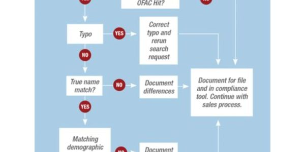 Checking OFAC is not a recommendation – it is required by federal statute. Not taking it...