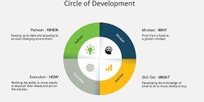 Circle of Development