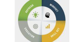 Circle of Development: Skillset