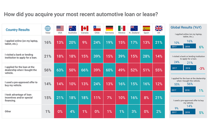Canada (66%) and the United States (63%) both exceeded the global average of 56% of surveyed consumers who said they acquired their most recent loan by applying at the dealership.