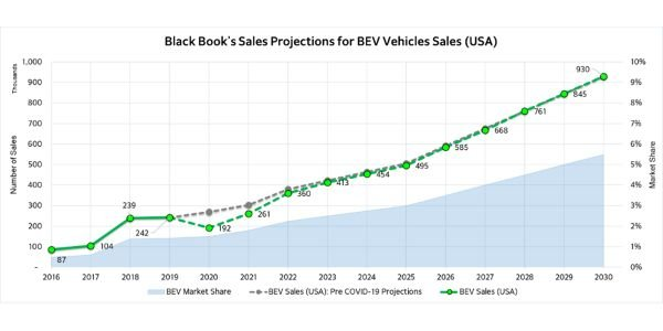 Black Book recently published an update to their weekly COVID-19 Market Updates, including...