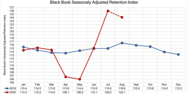 Black Book recently published new data to their weekly COVID-19 Market Updates, including...