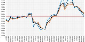 COVID-19 Market Updates