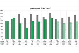 COVID-19 Market Report