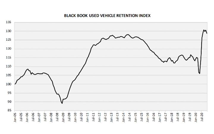 There were 4 months of typical seasonal decline in prices, resulting in a relatively flat seasonally adjusted index. - IMAGE: Black Book