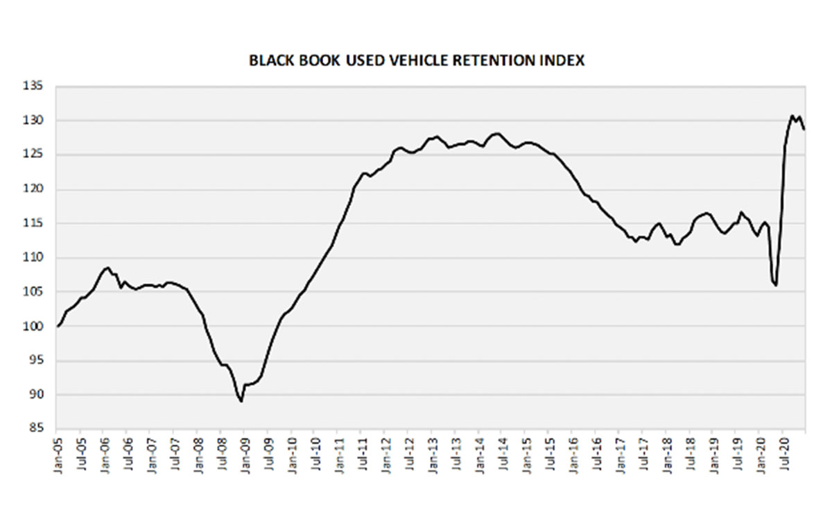 Black Book Used Vehicle Retention Index Decreases in December