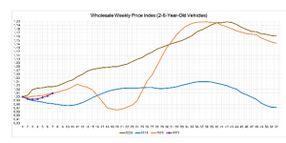 Automotive Market Insights Report