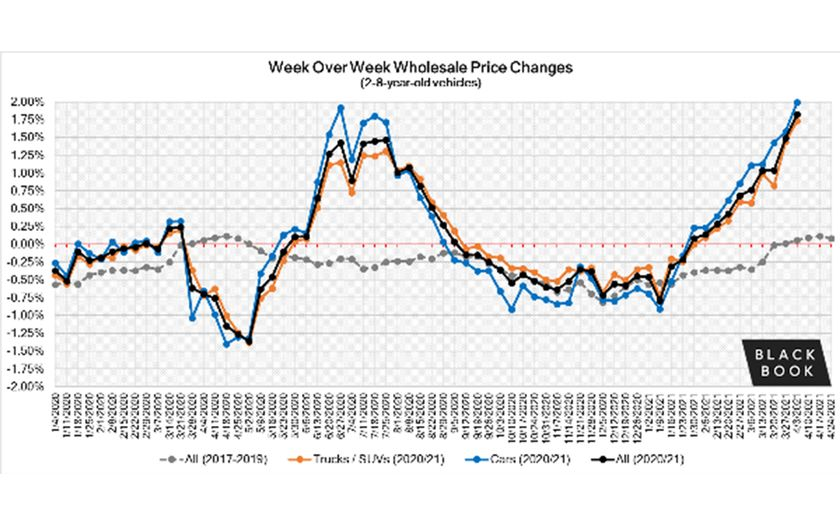It was another record-breaking week for wholesale prices to finish out the month of March and...